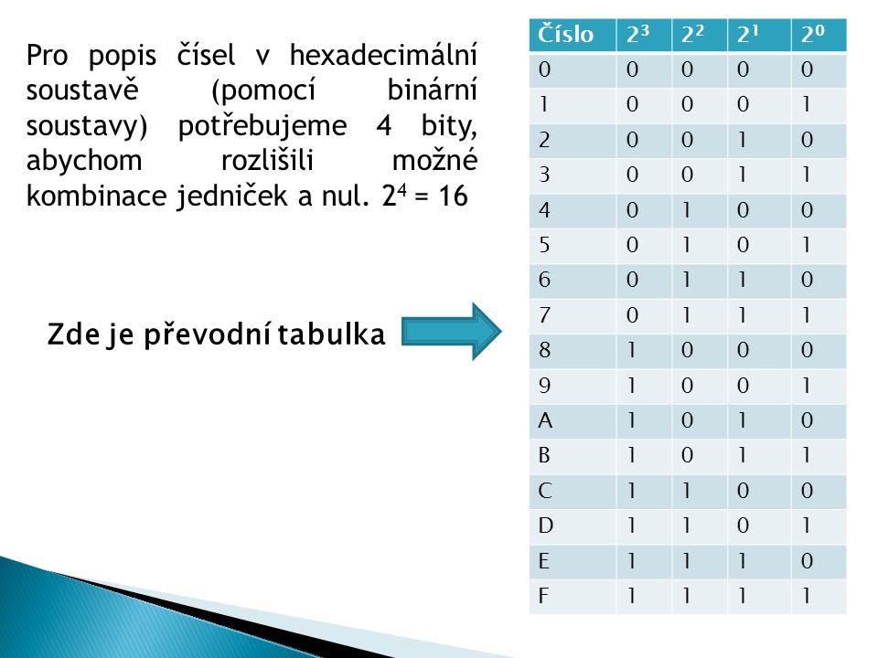 Pro popis čísel v hexadecimální soustavě (pomocí binární soustavy) potřebujeme 4 bity, abychom rozlišili možné kombinace jedniček a nul. 2 4 = 16 Čísl