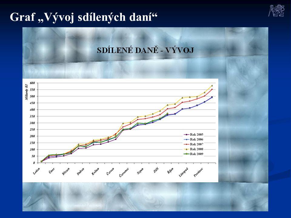 """Graf """"Vývoj sdílených daní"""