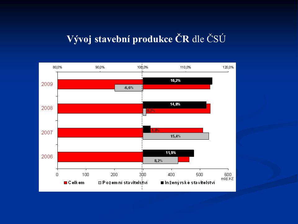 Vývoj stavební produkce ČR dle ČSÚ