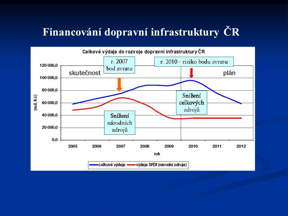 Financování dopravní infrastruktury ČR
