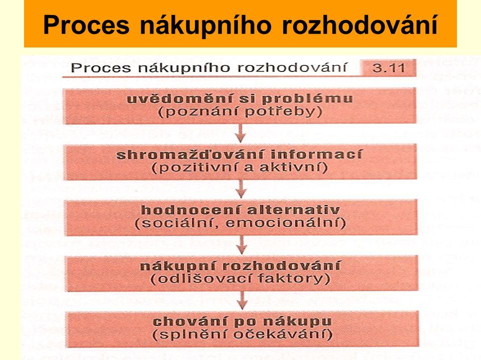 Proces nákupního rozhodování