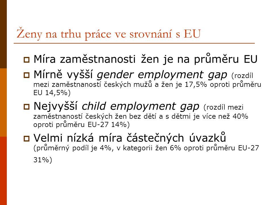 Ženy na trhu práce ve srovnání s EU  Míra zaměstnanosti žen je na průměru EU  Mírně vyšší gender employment gap (rozdíl mezi zaměstnaností českých m