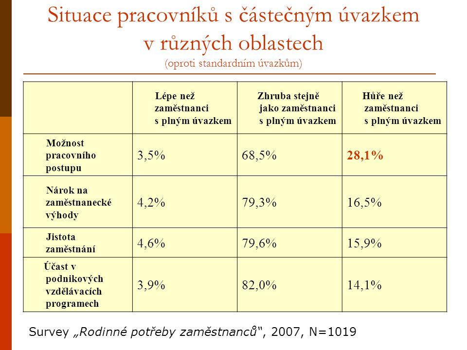 Situace pracovníků s částečným úvazkem v různých oblastech (oproti standardním úvazkům) Lépe než zaměstnanci s plným úvazkem Zhruba stejně jako zaměst