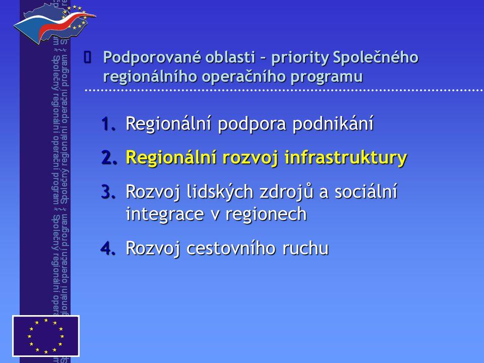 1.Regionální podpora podnikání 2.Regionální rozvoj infrastruktury 3.Rozvoj lidských zdrojů a sociální integrace v regionech 4.Rozvoj cestovního ruchu Podporované oblasti – priority Společného regionálního operačního programu 