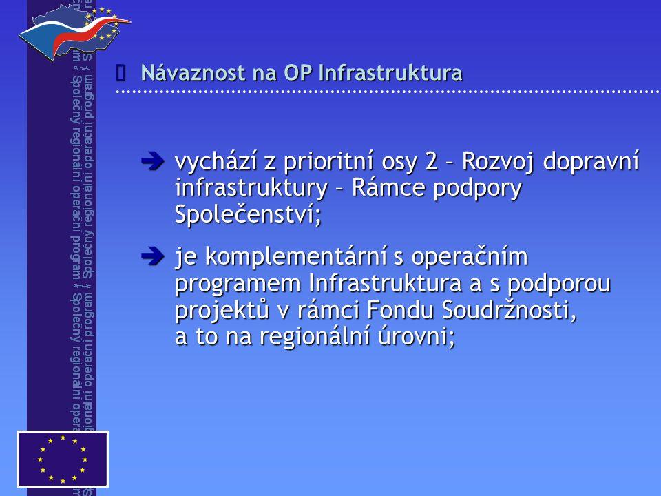  Opatření 2.2 Rozvoj informačních a komunikačních technologií v regionech Opatření 2.1 Rozvoj dopravy v regionech podopatření 2.1.1 - Rozvoj regionální dopravní infrastruktury podopatření 2.1.2 – Rozvoj dopravní obslužnosti v regionech Priorita 2 Regionální rozvoj infrastruktury 22, 517 mil € 151, 965 mil € 196,999 mil € 454, 333 mil € Společný regionální operační program (jde o příspěvek z fondu ERDF) Přehled opatření a finanční alokace (2004-2006) Opatření 2.3 Regenerace a revitalizace vybraných měst 22, 517 mil €