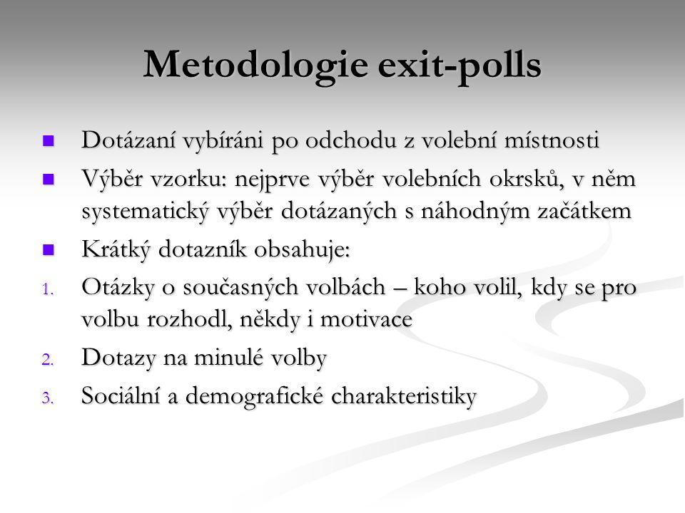 Metodologie exit-polls Dotázaní vybíráni po odchodu z volební místnosti Dotázaní vybíráni po odchodu z volební místnosti Výběr vzorku: nejprve výběr volebních okrsků, v něm systematický výběr dotázaných s náhodným začátkem Výběr vzorku: nejprve výběr volebních okrsků, v něm systematický výběr dotázaných s náhodným začátkem Krátký dotazník obsahuje: Krátký dotazník obsahuje: 1.