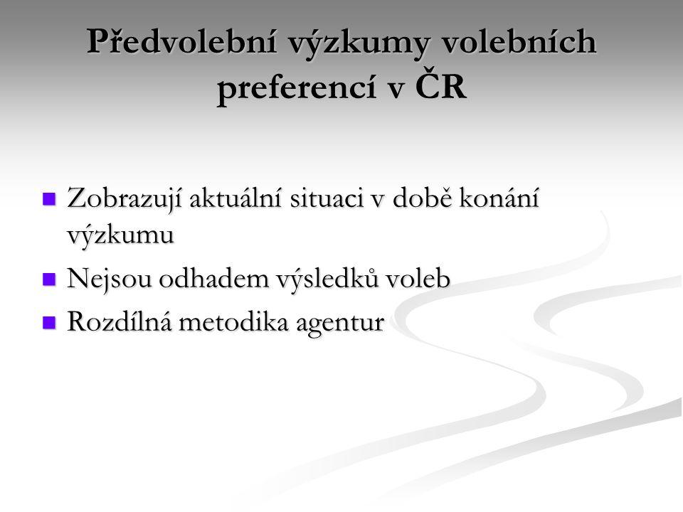 Předvolební výzkumy volebních preferencí v ČR Zobrazují aktuální situaci v době konání výzkumu Zobrazují aktuální situaci v době konání výzkumu Nejsou odhadem výsledků voleb Nejsou odhadem výsledků voleb Rozdílná metodika agentur Rozdílná metodika agentur