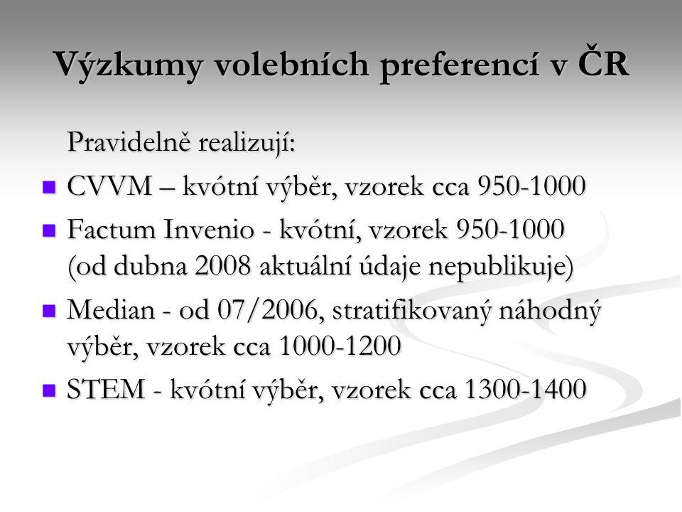Výzkumy volebních preferencí v ČR Pravidelně realizují: CVVM – kvótní výběr, vzorek cca 950-1000 CVVM – kvótní výběr, vzorek cca 950-1000 Factum Invenio - kvótní, vzorek 950-1000 (od dubna 2008 aktuální údaje nepublikuje) Factum Invenio - kvótní, vzorek 950-1000 (od dubna 2008 aktuální údaje nepublikuje) Median - od 07/2006, stratifikovaný náhodný výběr, vzorek cca 1000-1200 Median - od 07/2006, stratifikovaný náhodný výběr, vzorek cca 1000-1200 STEM - kvótní výběr, vzorek cca 1300-1400 STEM - kvótní výběr, vzorek cca 1300-1400