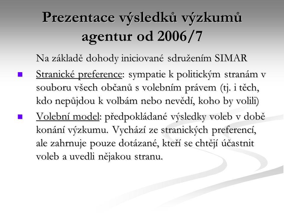 Prezentace výsledků výzkumů agentur od 2006/7 Na základě dohody iniciované sdružením SIMAR Stranické preference: sympatie k politickým stranám v souboru všech občanů s volebním právem (tj.