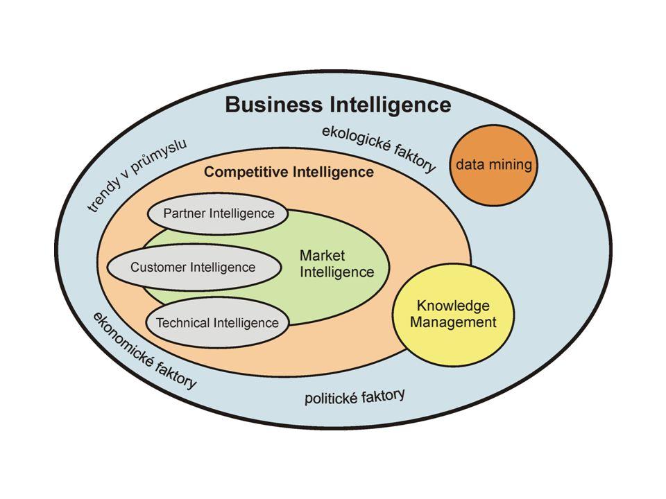 Efektivnívyužitíinformací Efektivní využití informací Informační zdroje CI –nepublikované zdroje – primární marketingový výzkum –publikované zdroje – tištěné, elektronické –polopublikované zdroje (šedá literatura) – výzkumné zprávy, technické zprávy