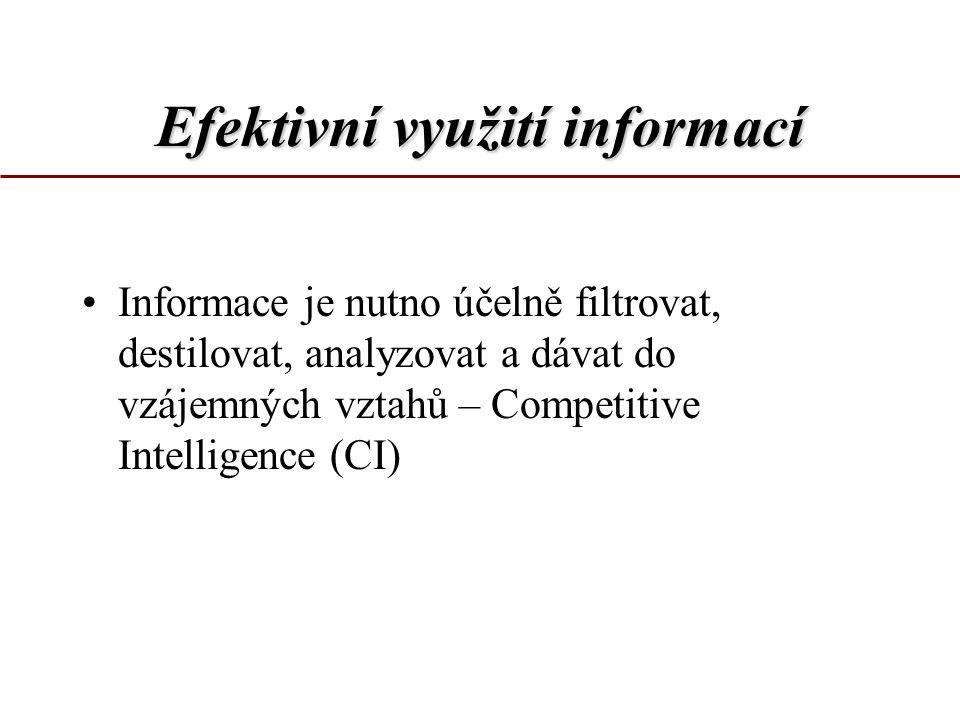 Efektivnívyužitíinformací Efektivní využití informací Competitor Intelligence Customer intelligence Market Intelligence Partner Intelligence Technical Intelligence Business Intelligence