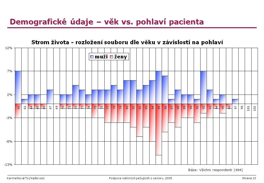 Karmelitová/Týc/KaštovskýPodpora rodinných pečujících o seniory, 2005Strana 10 Demografické údaje – věk vs. pohlaví pacienta Báze: Všichni respondenti