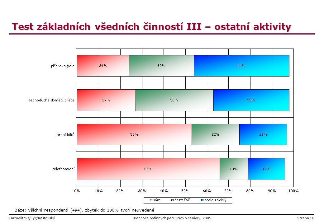 Karmelitová/Týc/KaštovskýPodpora rodinných pečujících o seniory, 2005Strana 18 Test základních všedních činností III – ostatní aktivity Báze: Všichni