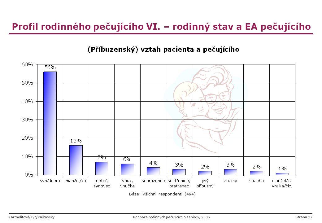 Karmelitová/Týc/KaštovskýPodpora rodinných pečujících o seniory, 2005Strana 27 Profil rodinného pečujícího VI. – rodinný stav a EA pečujícího Báze: Vš