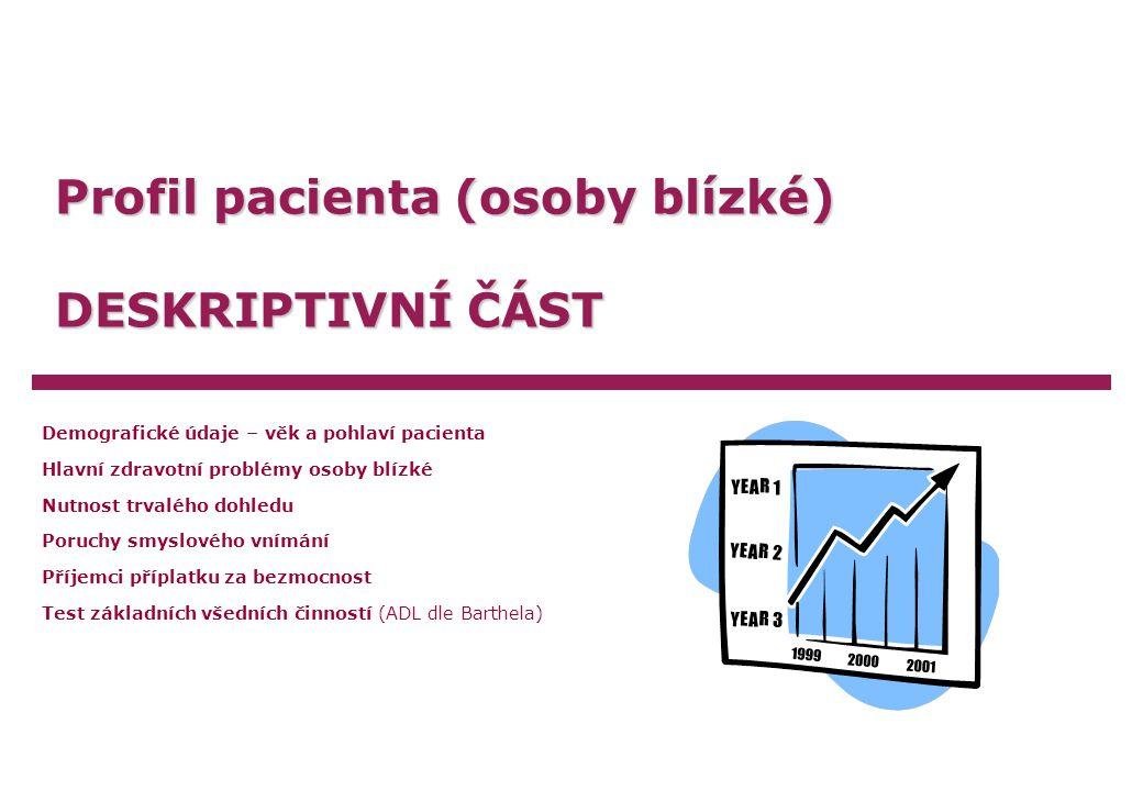 Karmelitová/Týc/KaštovskýPodpora rodinných pečujících o seniory, 2005Strana 6 Demografické údaje – věk pacienta I.