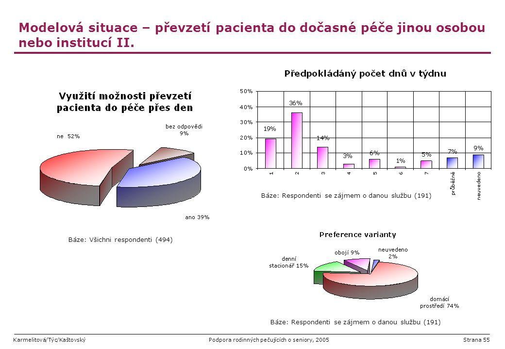 Karmelitová/Týc/KaštovskýPodpora rodinných pečujících o seniory, 2005Strana 55 Modelová situace – převzetí pacienta do dočasné péče jinou osobou nebo
