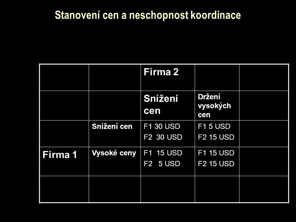 Stanovení cen a neschopnost koordinace Firma 2 Snížení cen Držení vysokých cen Snížení cenF1 30 USD F2 30 USD F1 5 USD F2 15 USD Firma 1 Vysoké cenyF1 15 USD F2 5 USD F1 15 USD F2 15 USD