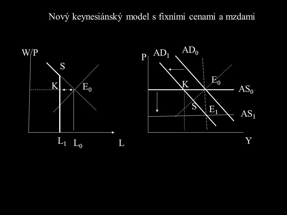 L0L0 L1L1 K E0E0 S W/P L P Y K S E0E0 E1E1 AD 0 AD 1 AS 0 AS 1 Nový keynesiánský model s fixními cenami a mzdami