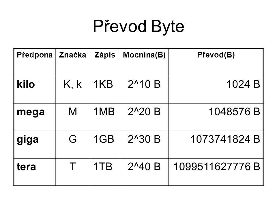 Převod Byte PředponaZnačkaZápisMocnina(B)Převod(B) kiloK, k1KB2^10 B1024 B megaM1MB2^20 B1048576 B gigaG1GB2^30 B1073741824 B teraT1TB2^40 B1099511627
