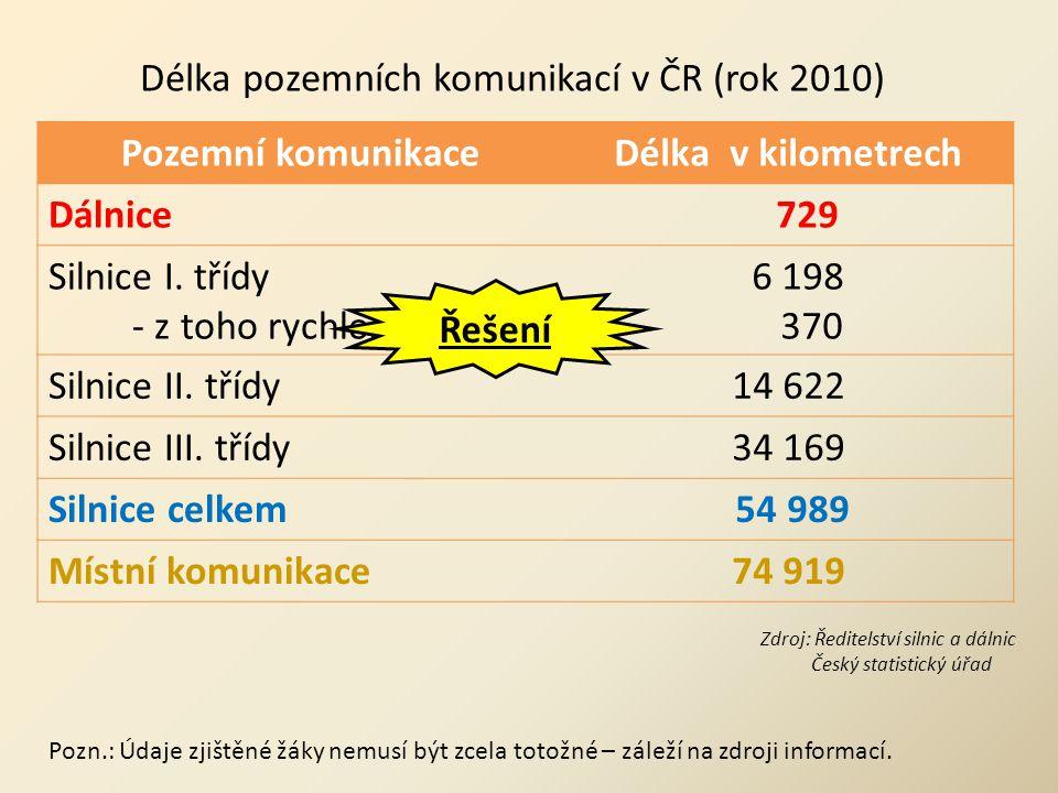 Pozemní komunikaceDélka v kilometrech Dálnice 729 Silnice I.