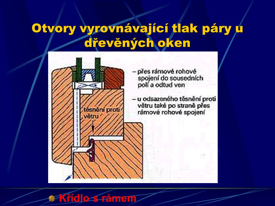 Otvory vyrovnávající tlak páry u dřevěných oken Pevné zasklení