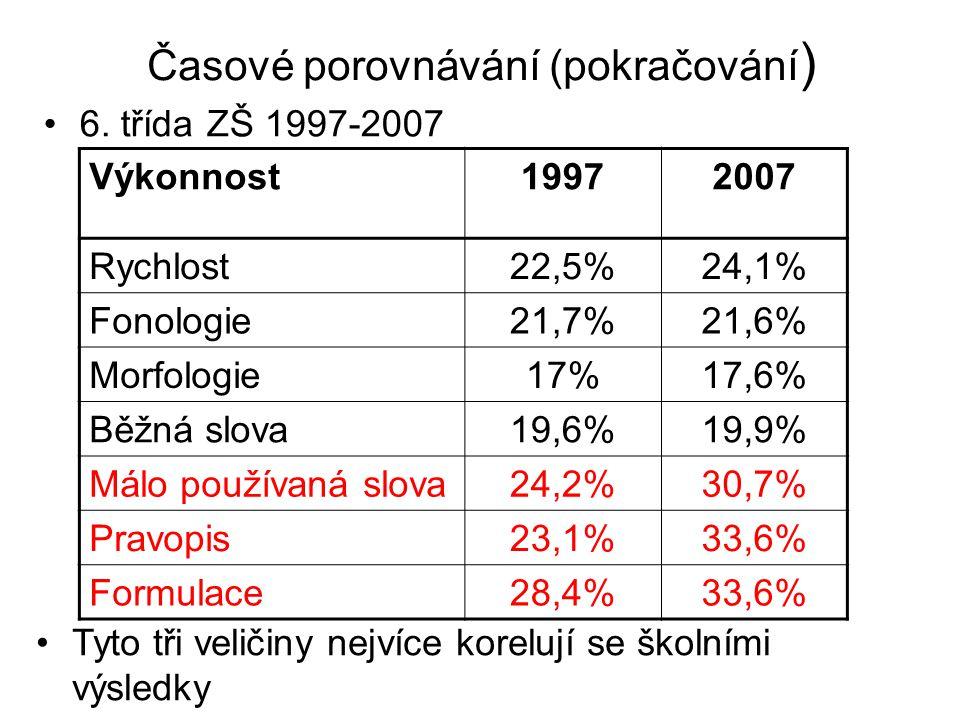 Časové porovnávání (pokračování ) Výkonnost19972007 Rychlost22,5%24,1% Fonologie21,7%21,6% Morfologie17%17,6% Běžná slova19,6%19,9% Málo používaná slova24,2%30,7% Pravopis23,1%33,6% Formulace28,4%33,6% Tyto tři veličiny nejvíce korelují se školními výsledky 6.