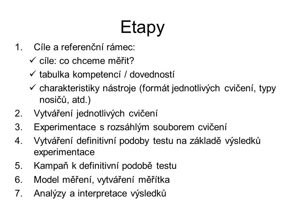 Etapy 1.Cíle a referenční rámec: cíle: co chceme měřit.