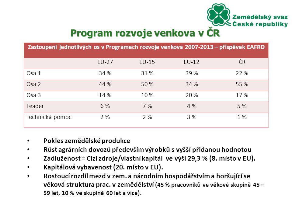Program rozvoje venkova v ČR Zastoupení jednotlivých os v Programech rozvoje venkova 2007-2013 – příspěvek EAFRD EU-27EU-15EU-12ČR Osa 134 %31 %39 %22 % Osa 244 %50 %34 %55 % Osa 314 %10 %20 %17 % Leader6 %7 %4 %5 % Technická pomoc2 % 3 %1 % Pokles zemědělské produkce Růst agrárních dovozů především výrobků s vyšší přidanou hodnotou Zadluženost = Cizí zdroje/vlastní kapitál ve výši 29,3 % (8.