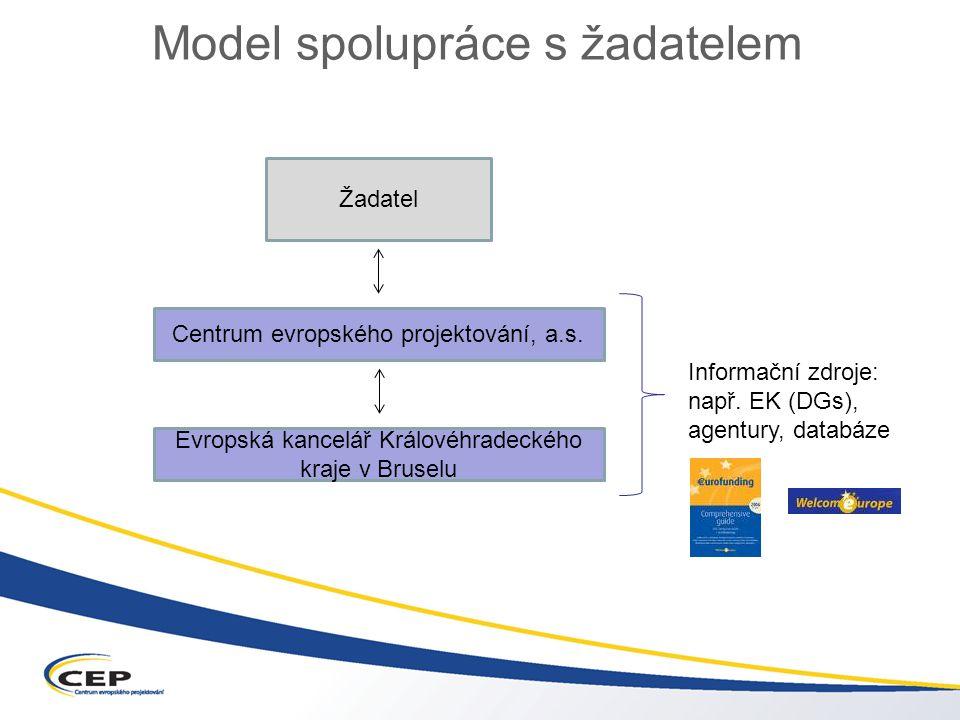 Žadatel Centrum evropského projektování, a.s.