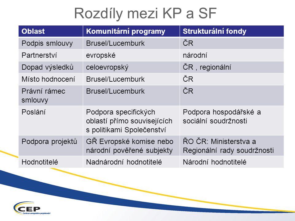 Rozdíly mezi KP a SF OblastKomunitární programyStrukturální fondy Podpis smlouvyBrusel/LucemburkČR Partnerstvíevropskénárodní Dopad výsledkůceloevropskýČR, regionální Místo hodnoceníBrusel/LucemburkČR Právní rámec smlouvy Brusel/LucemburkČR PosláníPodpora specifických oblastí přímo souvisejících s politikami Společenství Podpora hospodářské a sociální soudržnosti Podpora projektůGŘ Evropské komise nebo národní pověřené subjekty ŘO ČR: Ministerstva a Regionální rady soudržnosti HodnotiteléNadnárodní hodnotiteléNárodní hodnotitelé