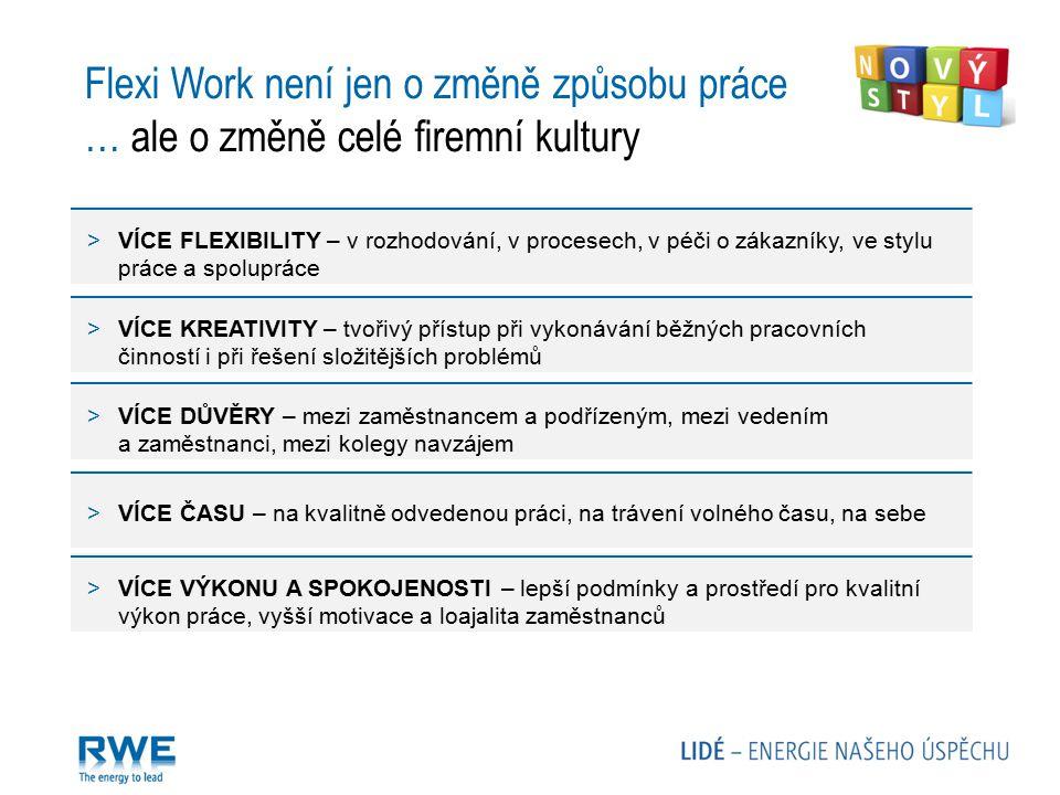 Manažer Individuální přístup k zaměstnancům Výběr vhodných lidí (důvěra) Ochota vytvářet příležitosti Změna stylu kontroly a řízení lidí Flexi Work není jen o rozhodnutí vedení … ale především o zapojení a podpoře celé firmy Zaměstnanec Motivace k flexibilní formě práce Vlastní zájem, iniciativa (odpovědnost) Pracovní disciplína a sebedisciplína Vhodné domácí zázemí (prostory, IT) Povaha práce / situace v týmu Druh vykonávané práce Nutnost přítomnosti na pracovišti Způsob spolupráce s ostatními útvary Připravenost ostatních členů týmu Podpora firmy IT technologie a zázemí Rozvoj a podpora Připravenost firemní kultury Odpovídající HR postupy a řešení