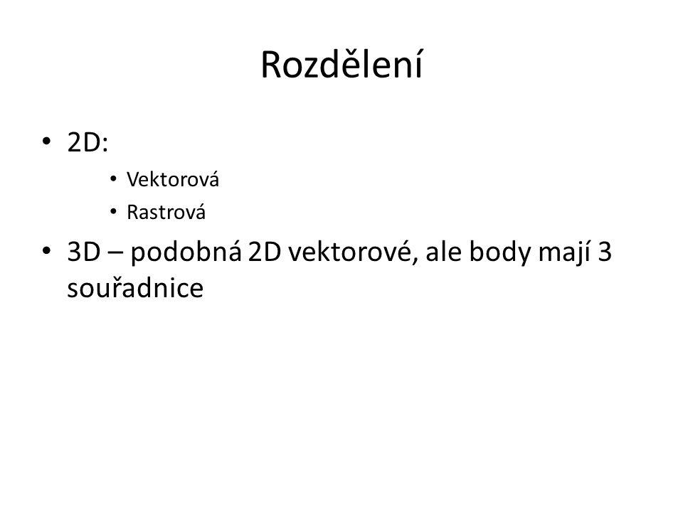 Rozdělení 2D: Vektorová Rastrová 3D – podobná 2D vektorové, ale body mají 3 souřadnice
