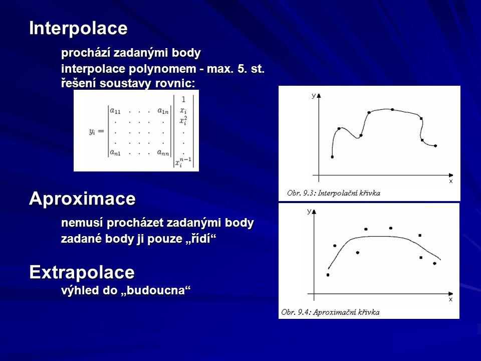 Interpolace prochází zadanými body interpolace polynomem - max.