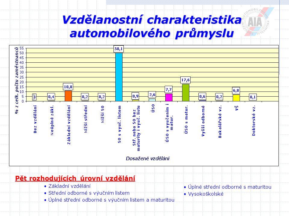 Vzdělanostní charakteristika automobilového průmyslu Pět rozhodujících úrovní vzdělání Základní vzdělání Střední odborné s výučním listem Úplné střední odborné s výučním listem a maturitou Úplné střední odborné s maturitou Vysokoškolské