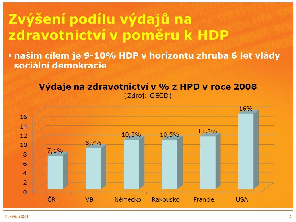 Zvýšení podílu výdajů na zdravotnictví v poměru k HDP 5  naším cílem je 9-10% HDP v horizontu zhruba 6 let vlády sociální demokracie 11.