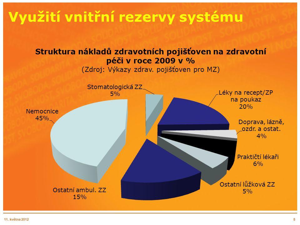 Využití vnitřní rezervy systému 811. května 2012
