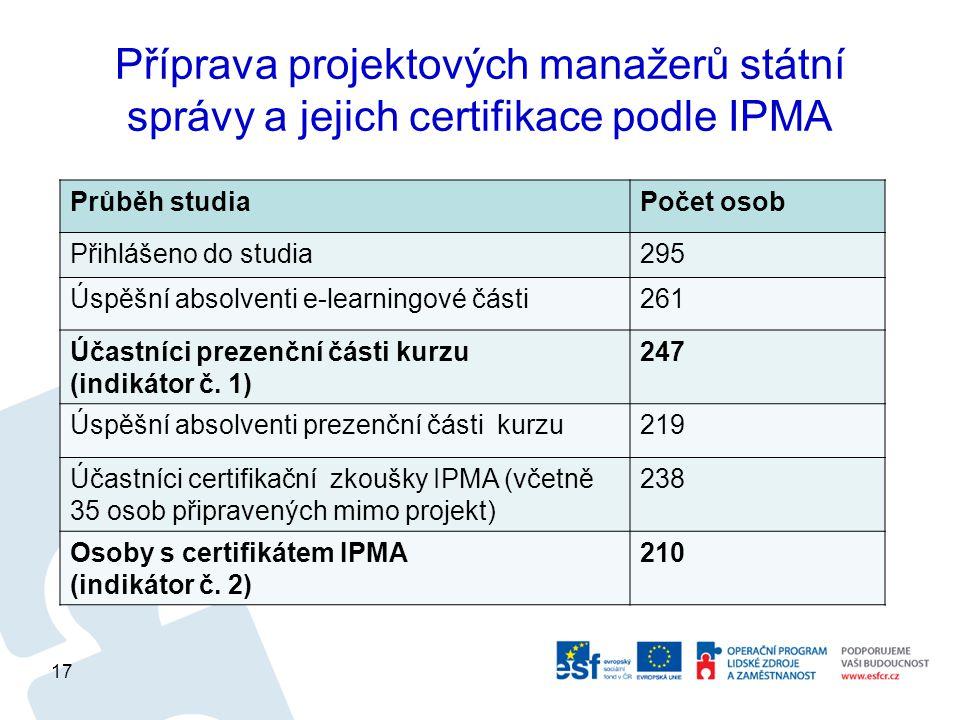 Příprava projektových manažerů státní správy a jejich certifikace podle IPMA Průběh studiaPočet osob Přihlášeno do studia295 Úspěšní absolventi e-learningové části261 Účastníci prezenční části kurzu (indikátor č.
