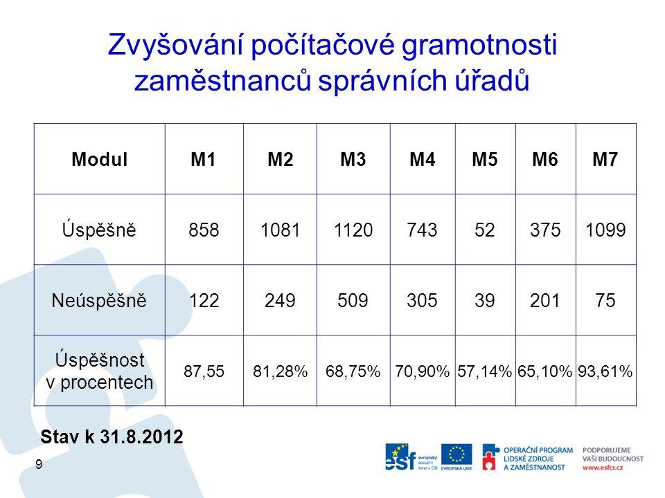 Zvyšování počítačové gramotnosti zaměstnanců správních úřadů Stav k 31.8.2012 ModulM1M2M3M4M5M6M7 Úspěšně85810811120743523751099 Neúspěšně1222495093053920175 Úspěšnost v procentech 87,5581,28%68,75%70,90%57,14%65,10%93,61% 9