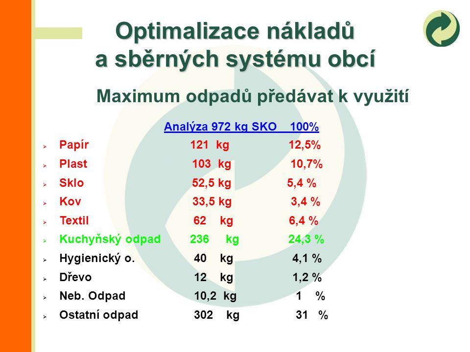 Maximum odpadů předávat k využití Optimalizace nákladů a sběrných systému obcí Analýza 972 kg SKO 100%  Papír 121 kg 12,5%  Plast 103 kg 10,7%  Sklo 52,5 kg 5,4 %  Kov 33,5 kg 3,4 %  Textil 62 kg 6,4 %  Kuchyňský odpad 236 kg 24,3 %  Hygienický o.