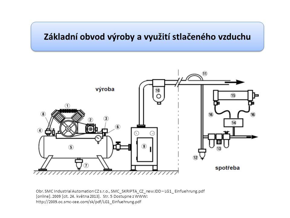 Obr. SMC Industrial Automation CZ s.r.o., SMC_SKRIPTA_CZ_new.IDD – LG1_ Einfuehrung.pdf [online]. 2009 [cit. 24. května 2013]. Str. 5 Dostupne z WWW: