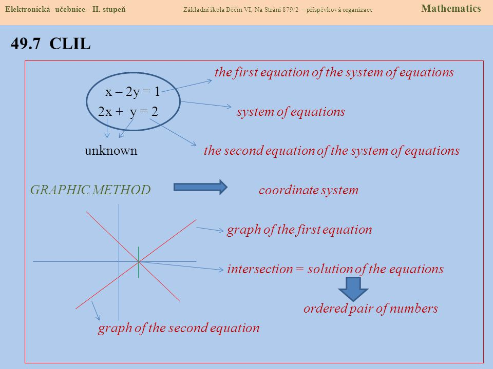 49.7 CLIL the first equation of the system of equations x – 2y = 1 2x + y = 2 system of equations unknown the second equation of the system of equations GRAPHIC METHOD coordinate system graph of the first equation intersection = solution of the equations ordered pair of numbers graph of the second equation Elektronická učebnice - II.
