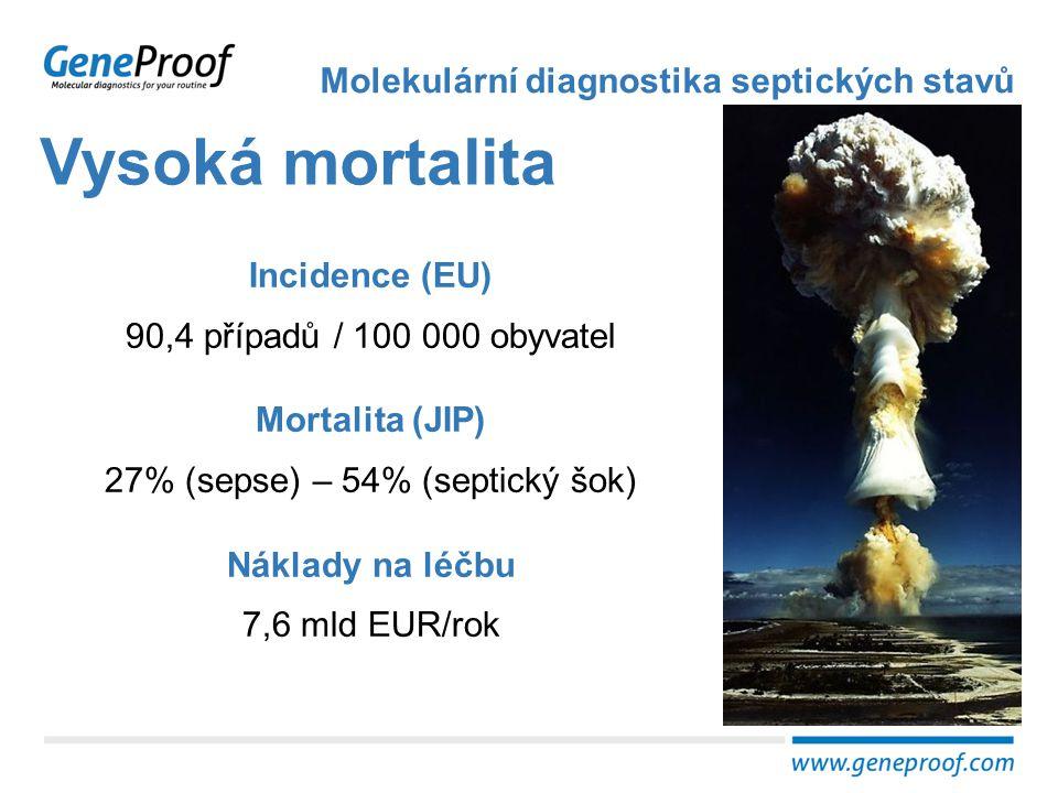 Vysoká mortalita Molekulární diagnostika septických stavů Incidence (EU) 90,4 případů / 100 000 obyvatel Mortalita (JIP) 27% (sepse) – 54% (septický š