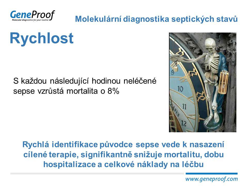 Rychlost Molekulární diagnostika septických stavů S každou následující hodinou neléčené sepse vzrůstá mortalita o 8% Rychlá identifikace původce sepse