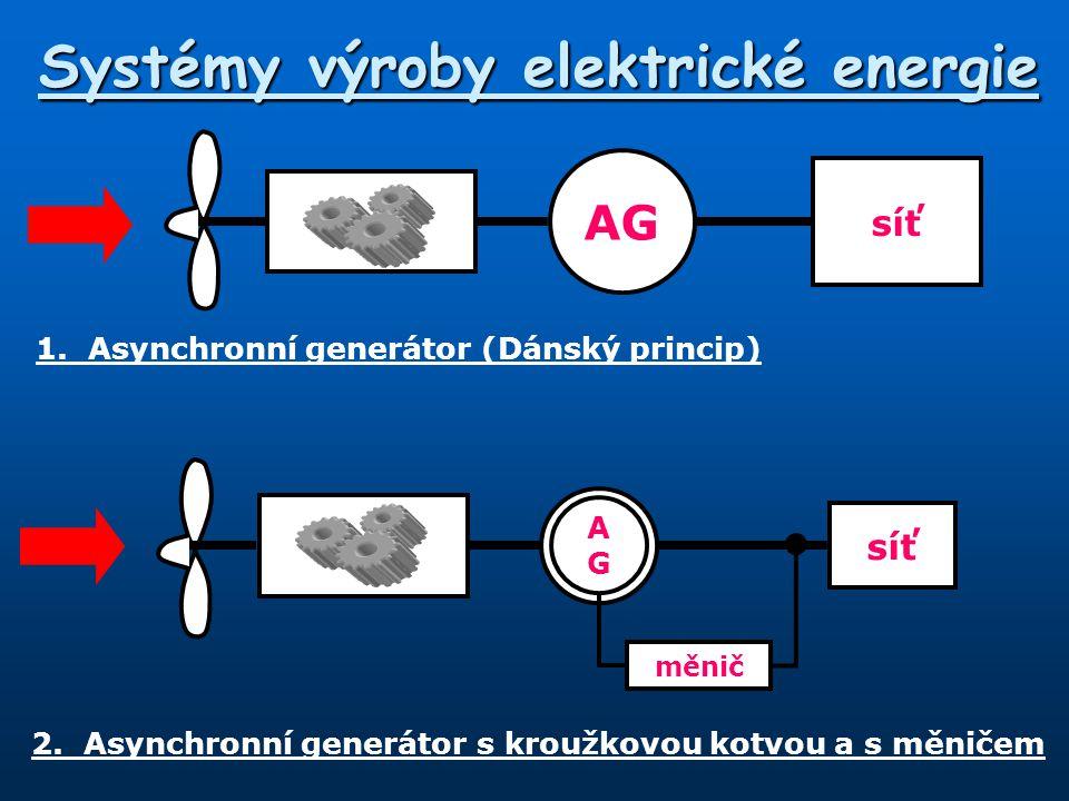 Systémy výroby elektrické energie 1.Asynchronní generátor (Dánský princip) AG síť AGAG měnič 2.Asynchronní generátor s kroužkovou kotvou a s měničem