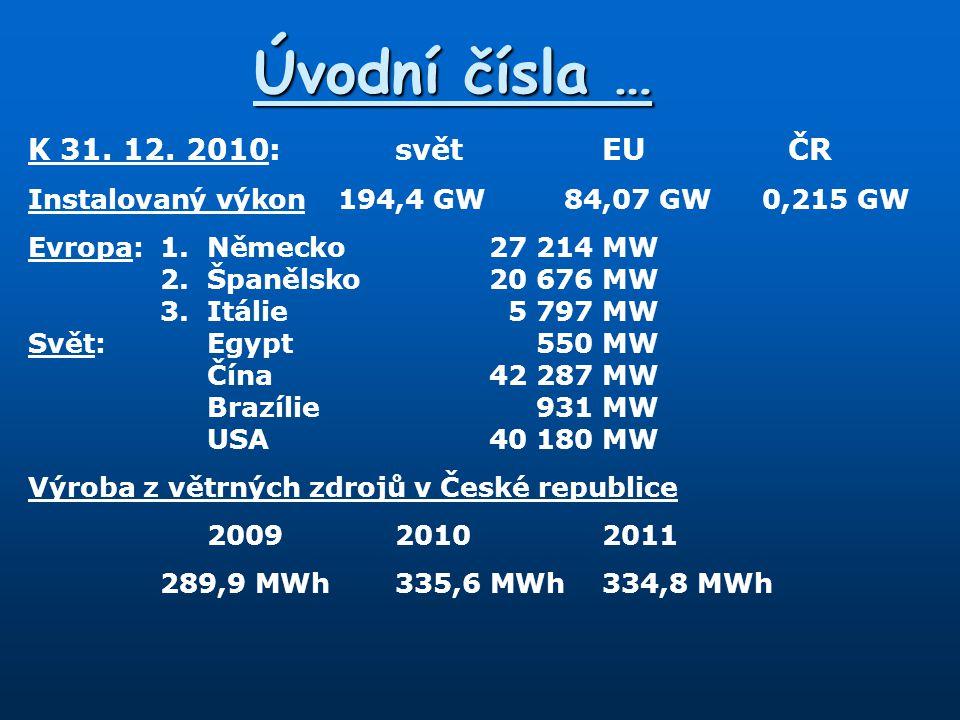 Úvodní čísla … K 31. 12. 2010:světEUČR Instalovaný výkon194,4 GW84,07 GW0,215 GW Evropa:1.Německo27 214 MW 2.Španělsko20 676 MW 3.Itálie5 797 MW Svět: