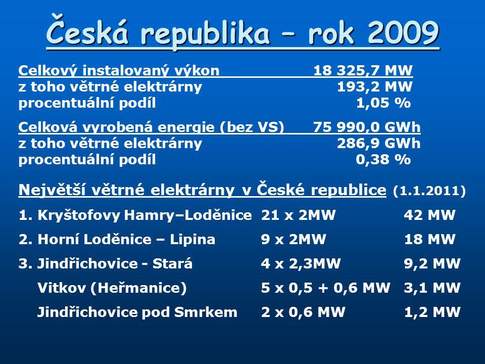 Česká republika – rok 2009 Celkový instalovaný výkon18 325,7 MW z toho větrné elektrárny193,2 MW procentuální podíl1,05 % Celková vyrobená energie (be