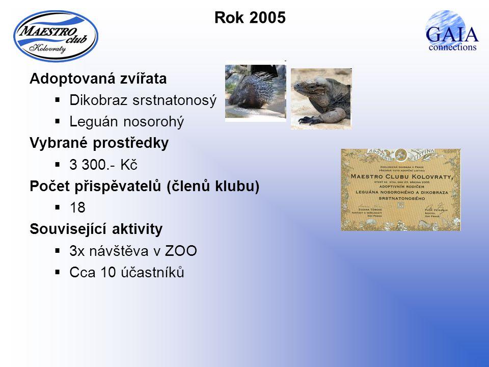 Rok 2005 Adoptovaná zvířata  Dikobraz srstnatonosý  Leguán nosorohý Vybrané prostředky  3 300.- Kč Počet přispěvatelů (členů klubu)  18 Související aktivity  3x návštěva v ZOO  Cca 10 účastníků
