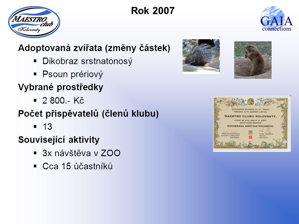 Rok 2007 Adoptovaná zvířata (změny částek)  Dikobraz srstnatonosý  Psoun prériový Vybrané prostředky  2 800.- Kč Počet přispěvatelů (členů klubu)  13 Související aktivity  3x návštěva v ZOO  Cca 15 účastníků