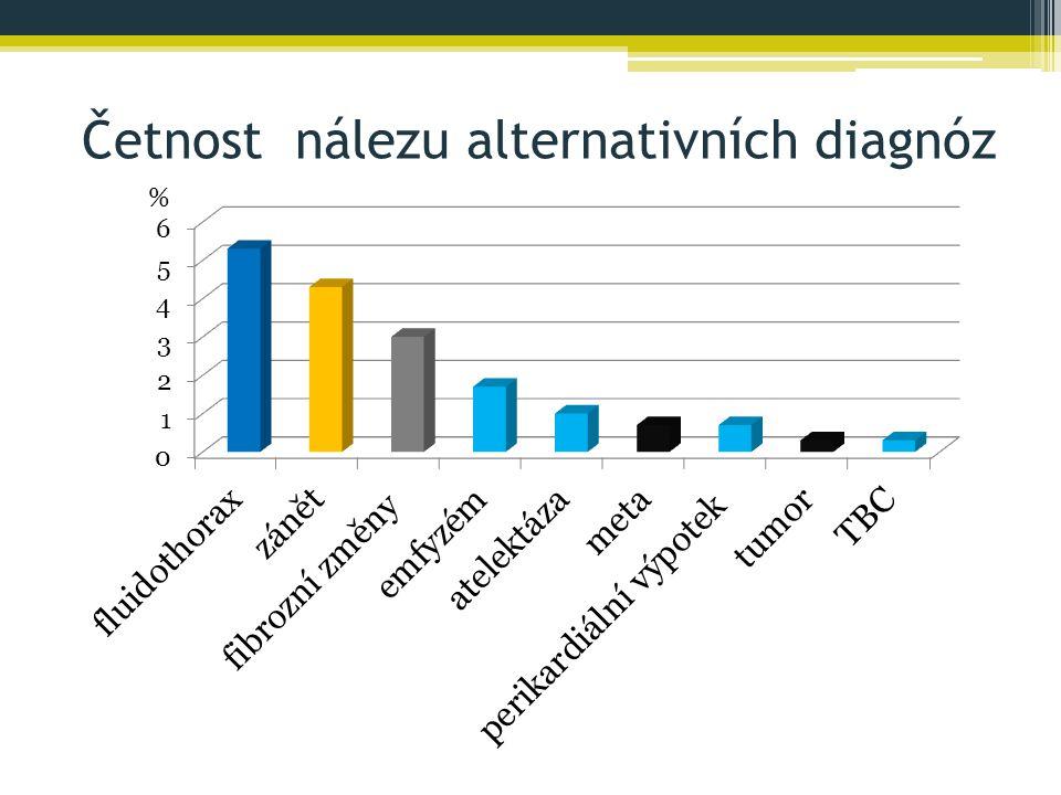 Četnost nálezu alternativních diagnóz %