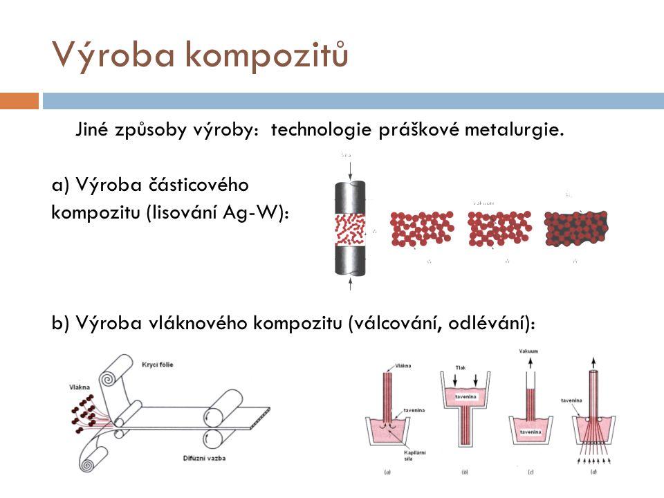 Výroba kompozitů Jiné způsoby výroby: technologie práškové metalurgie. a) Výroba částicového kompozitu (lisování Ag-W): b) Výroba vláknového kompozitu
